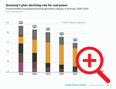 Germany's Plan: Declining Role for Coal Power