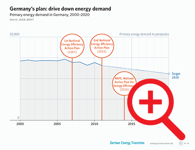 Germany's Plan: Drive Down Energy Demand