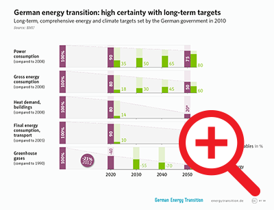 German Energy Transition: High Certainty with Long-Term Targets