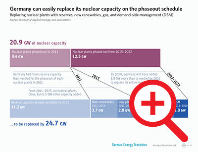 Germany can easily replace its nuclear capacity on the phaseout schedule