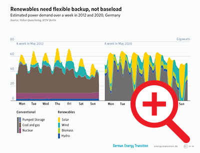 Renewables Need Flexible backup, not baseload