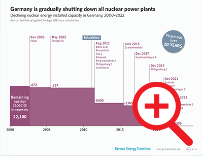 Germany is gradually shutting down all nuclear power plants